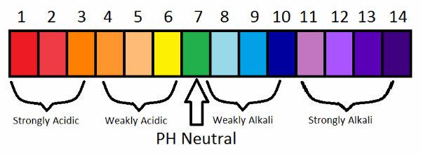 pH scale